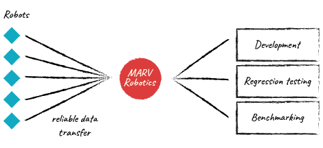 MARV Robotics at the core of your workflows